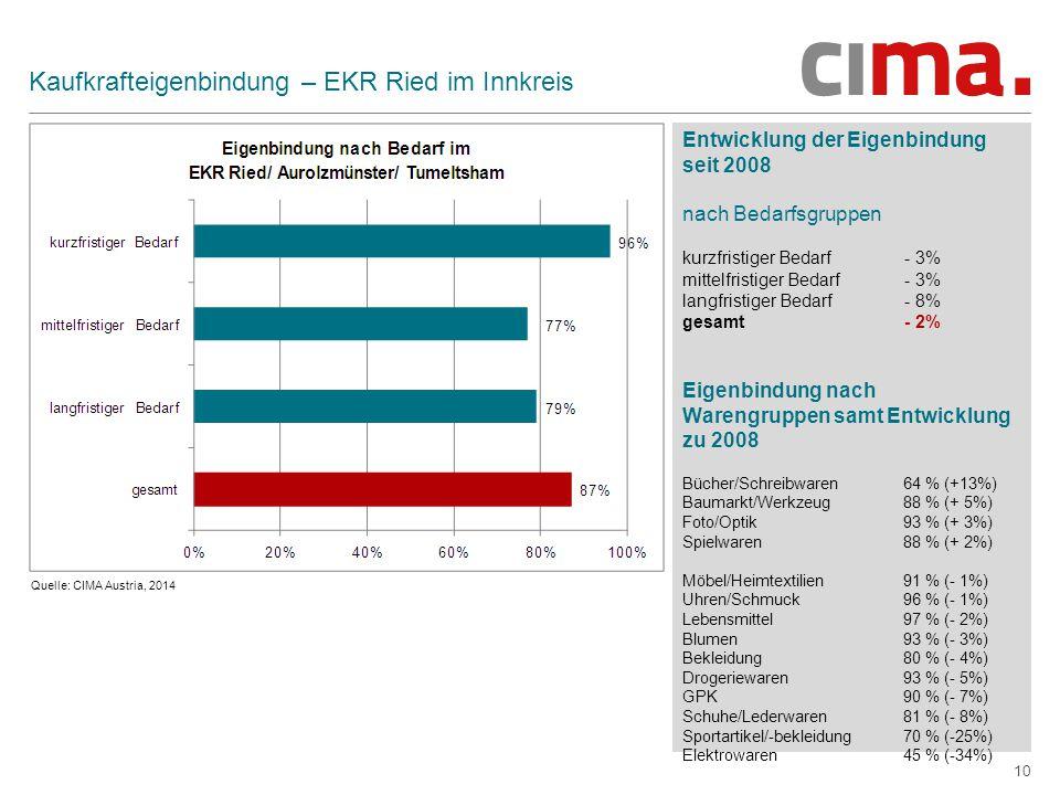 10 Kaufkrafteigenbindung – EKR Ried im Innkreis Entwicklung der Eigenbindung seit 2008 nach Bedarfsgruppen kurzfristiger Bedarf - 3% mittelfristiger Bedarf - 3% langfristiger Bedarf - 8% gesamt - 2% Eigenbindung nach Warengruppen samt Entwicklung zu 2008 Bücher/Schreibwaren 64 % (+13%) Baumarkt/Werkzeug 88 % (+ 5%) Foto/Optik 93 % (+ 3%) Spielwaren 88 % (+ 2%) Möbel/Heimtextilien 91 % (- 1%) Uhren/Schmuck 96 % (- 1%) Lebensmittel 97 % (- 2%) Blumen 93 % (- 3%) Bekleidung 80 % (- 4%) Drogeriewaren 93 % (- 5%) GPK 90 % (- 7%) Schuhe/Lederwaren 81 % (- 8%) Sportartikel/-bekleidung 70 % (-25%) Elektrowaren 45 % (-34%) Quelle: CIMA Austria, 2014