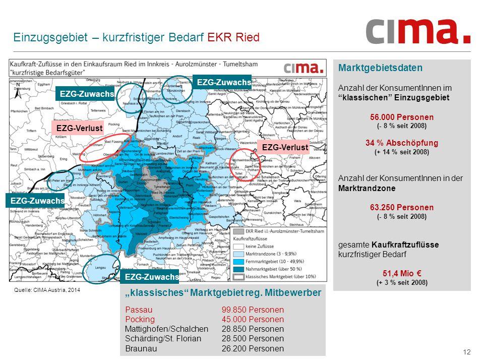 """12 Einzugsgebiet – kurzfristiger Bedarf EKR Ried Marktgebietsdaten Anzahl der KonsumentInnen im klassischen Einzugsgebiet 56.000 Personen (- 8 % seit 2008) 34 % Abschöpfung (+ 14 % seit 2008) Anzahl der KonsumentInnen in der Marktrandzone 63.250 Personen (- 8 % seit 2008) gesamte Kaufkraftzuflüsse kurzfristiger Bedarf 51,4 Mio € (+ 3 % seit 2008) Quelle: CIMA Austria, 2014 EZG-Verlust EZG-Zuwachs """"klassisches Marktgebiet reg."""