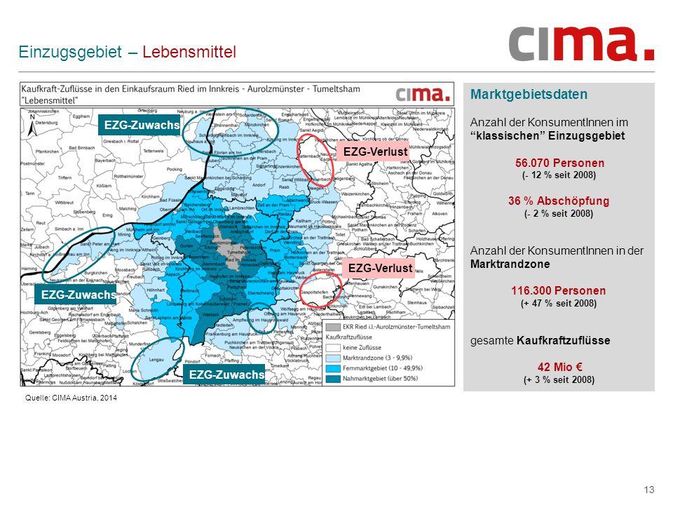 13 Einzugsgebiet – Lebensmittel Marktgebietsdaten Anzahl der KonsumentInnen im klassischen Einzugsgebiet 56.070 Personen (- 12 % seit 2008) 36 % Abschöpfung (- 2 % seit 2008) Anzahl der KonsumentInnen in der Marktrandzone 116.300 Personen (+ 47 % seit 2008) gesamte Kaufkraftzuflüsse 42 Mio € (+ 3 % seit 2008) Quelle: CIMA Austria, 2014 EZG-Verlust EZG-Zuwachs