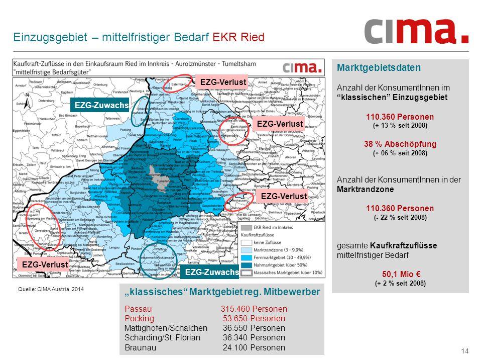 """14 Einzugsgebiet – mittelfristiger Bedarf EKR Ried Marktgebietsdaten Anzahl der KonsumentInnen im klassischen Einzugsgebiet 110.360 Personen (+ 13 % seit 2008) 38 % Abschöpfung (+ 06 % seit 2008) Anzahl der KonsumentInnen in der Marktrandzone 110.360 Personen (- 22 % seit 2008) gesamte Kaufkraftzuflüsse mittelfristiger Bedarf 50,1 Mio € (+ 2 % seit 2008) Quelle: CIMA Austria, 2014 EZG-Zuwachs EZG-Verlust """"klassisches Marktgebiet reg."""