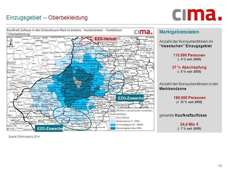 15 Einzugsgebiet – Oberbekleidung Marktgebietsdaten Anzahl der KonsumentInnen im klassischen Einzugsgebiet 115.590 Personen (- 4 % seit 2008) 37 % Abschöpfung (- 8 % seit 2008) Anzahl der KonsumentInnen in der Marktrandzone 185.050 Personen (+ 36 % seit 2008) gesamte Kaufkraftzuflüsse 24,4 Mio € (- 7 % seit 2008) Quelle: CIMA Austria, 2014 EZG-Zuwachs EZG-Verlust