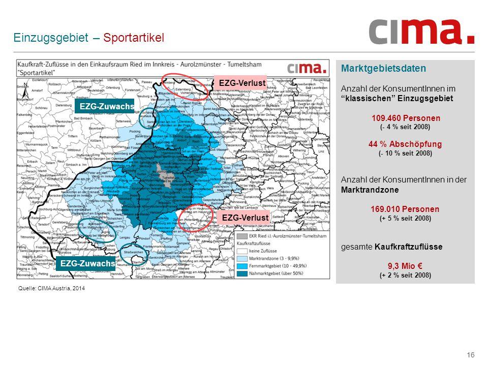 16 Einzugsgebiet – Sportartikel Marktgebietsdaten Anzahl der KonsumentInnen im klassischen Einzugsgebiet 109.460 Personen (- 4 % seit 2008) 44 % Abschöpfung (- 10 % seit 2008) Anzahl der KonsumentInnen in der Marktrandzone 169.010 Personen (+ 5 % seit 2008) gesamte Kaufkraftzuflüsse 9,3 Mio € (+ 2 % seit 2008) Quelle: CIMA Austria, 2014 EZG-Verlust EZG-Zuwachs