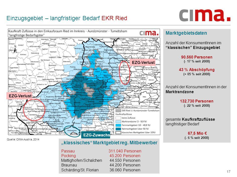 """17 Einzugsgebiet – langfristiger Bedarf EKR Ried Marktgebietsdaten Anzahl der KonsumentInnen im klassischen Einzugsgebiet 90.560 Personen (- 17 % seit 2008) 43 % Abschöpfung (+ 05 % seit 2008) Anzahl der KonsumentInnen in der Marktrandzone 132.730 Personen (- 22 % seit 2008) gesamte Kaufkraftzuflüsse langfristiger Bedarf 67,5 Mio € (- 6 % seit 2008) Quelle: CIMA Austria, 2014 EZG-Zuwachs EZG-Verlust """"klassisches Marktgebiet reg."""