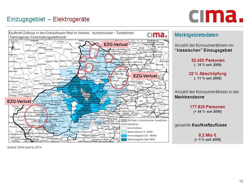 18 Einzugsgebiet – Elektrogeräte Marktgebietsdaten Anzahl der KonsumentInnen im klassischen Einzugsgebiet 52.420 Personen (- 34 % seit 2008) 32 % Abschöpfung (- 11 % seit 2008) Anzahl der KonsumentInnen in der Marktrandzone 177.830 Personen (+ 84 % seit 2008) gesamte Kaufkraftzuflüsse 8,2 Mio € (+ 5 % seit 2008) Quelle: CIMA Austria, 2014 EZG-Verlust