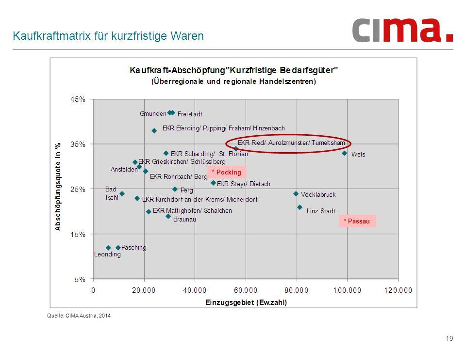 19 Kaufkraftmatrix für kurzfristige Waren Quelle: CIMA Austria, 2014 * Pocking * Passau
