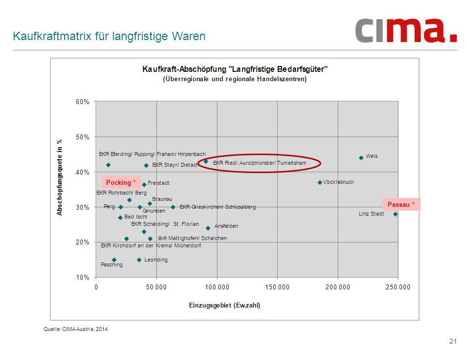 21 Kaufkraftmatrix für langfristige Waren Quelle: CIMA Austria, 2014 Pocking * Passau *