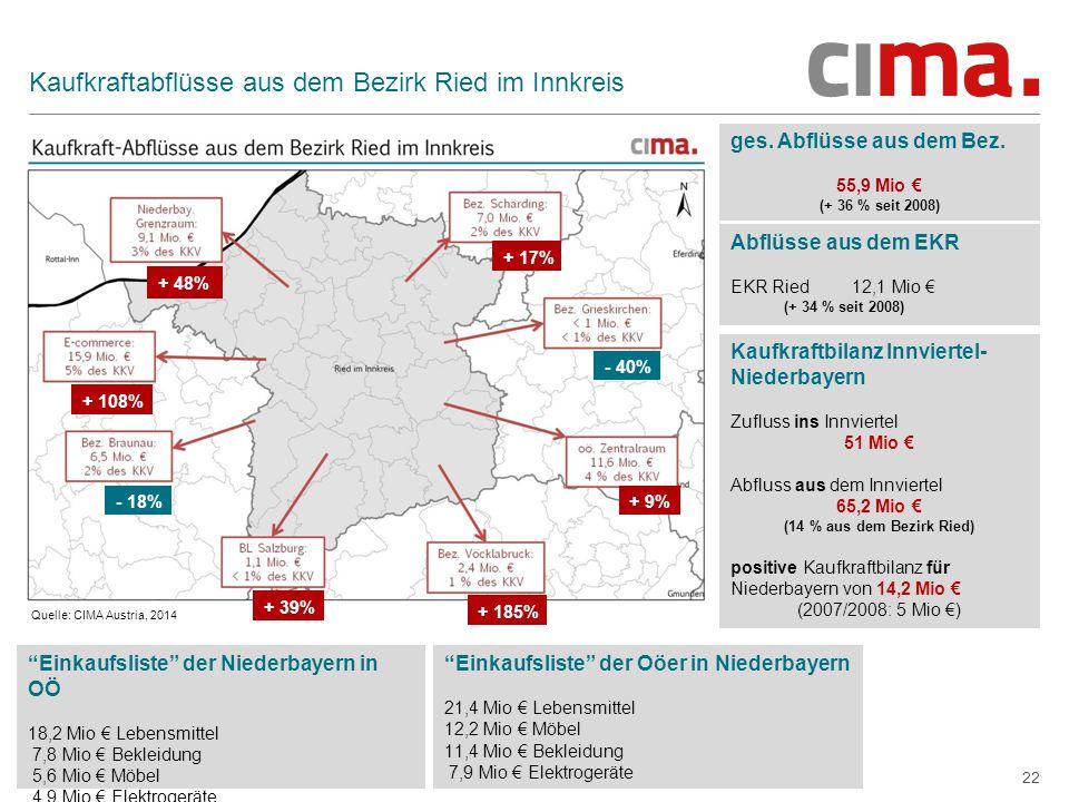 + 9% - 40% + 17% + 185% - 18% + 39% + 48% + 108% 22 Kaufkraftabflüsse aus dem Bezirk Ried im Innkreis ges. Abflüsse aus dem Bez. 55,9 Mio € (+ 36 % se