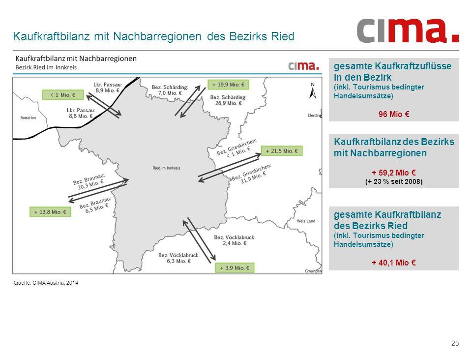 23 Kaufkraftbilanz mit Nachbarregionen des Bezirks Ried gesamte Kaufkraftzuflüsse in den Bezirk (inkl. Tourismus bedingter Handelsumsätze) 96 Mio € Qu