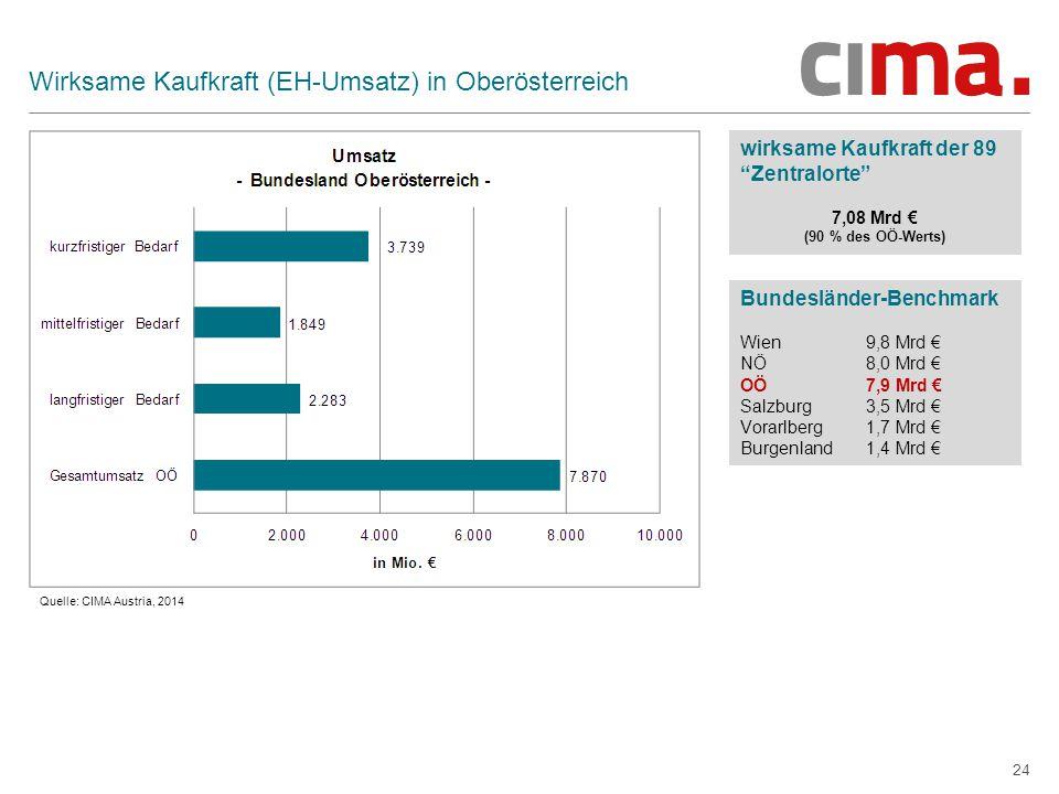 24 Wirksame Kaufkraft (EH-Umsatz) in Oberösterreich wirksame Kaufkraft der 89 Zentralorte 7,08 Mrd € (90 % des OÖ-Werts) Bundesländer-Benchmark Wien 9,8 Mrd € NÖ 8,0 Mrd € OÖ 7,9 Mrd € Salzburg 3,5 Mrd € Vorarlberg 1,7 Mrd € Burgenland 1,4 Mrd € Quelle: CIMA Austria, 2014