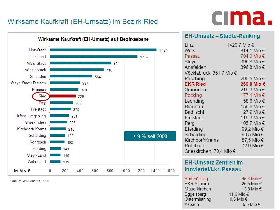 26 Wirksame Kaufkraft (EH-Umsatz) im Bezirk Ried EH-Umsatz – Städte-Ranking Linz 1420,7 Mio € Wels 814,1 Mio € Passau704,0 Mio € Steyr 396,8 Mio € Ansfelden 396,8 Mio € Vöcklabruck 351,7 Mio € Pasching 290,5 Mio € EKR Ried269,8 Mio € Gmunden219,3 Mio € Pocking177,4 Mio € Leonding 158,6 Mio € Braunau 156,6 Mio € Bad Ischl127,9 Mio € Freistadt 115,3 Mio € Perg105,7 Mio € Eferding 99,2 Mio € Schärding 96,5 Mio € Kirchdorf/Krems 87,5 Mio € Rohrbach 72,9 Mio € Grieskirchen 70,4 Mio € Quelle: CIMA Austria, 2014 + 9 % seit 2008 EH-Umsatz Zentren im Innviertel/Lkr.