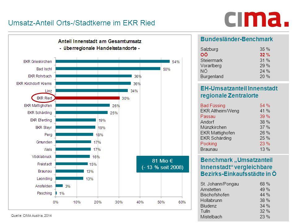 """27 Umsatz-Anteil Orts-/Stadtkerne im EKR Ried Bundesländer-Benchmark Salzburg 35 % OÖ 32 % Steiermark 31 % Vorarlberg 29 % NÖ 24 % Burgenland 20 % Quelle: CIMA Austria, 2014 81 Mio € (- 13 % seit 2008) EH-Umsatzanteil Innenstadt regionale Zentralorte Bad Füssing54 % EKR Altheim/Weng41 % Passau39 % Andorf38 % Münzkirchen37 % EKR Mattighofen26 % EKR Schärding25 % Pocking23 % Braunau13 % Benchmark """"Umsatzanteil Innenstadt vergleichbare Bezirks-Einkaufsstädte in Ö St."""