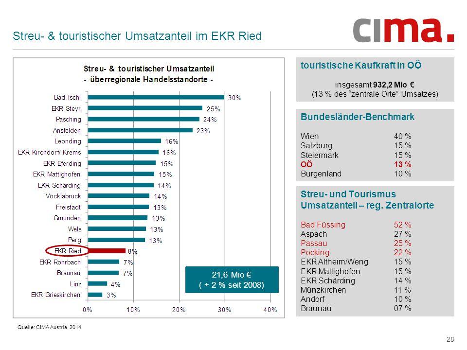 28 Streu- & touristischer Umsatzanteil im EKR Ried touristische Kaufkraft in OÖ insgesamt 932,2 Mio € (13 % des zentrale Orte -Umsatzes) Bundesländer-Benchmark Wien40 % Salzburg 15 % Steiermark15 % OÖ13 % Burgenland 10 % Quelle: CIMA Austria, 2014 21,6 Mio € ( + 2 % seit 2008) Streu- und Tourismus Umsatzanteil – reg.