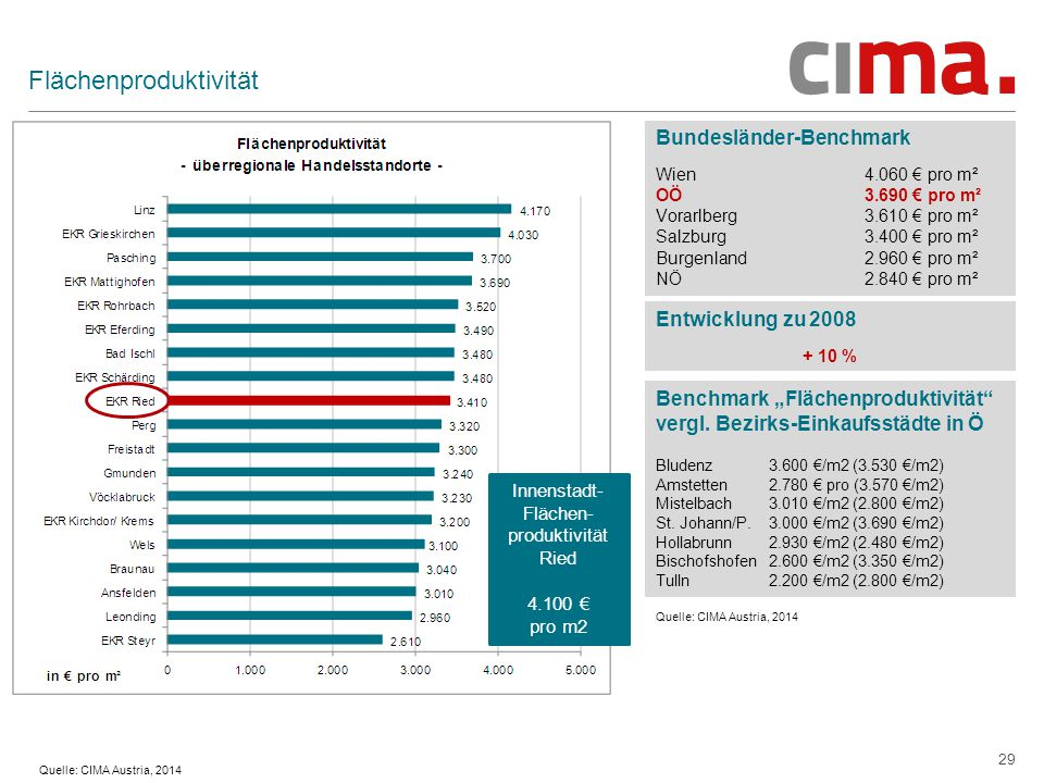 """29 Flächenproduktivität Bundesländer-Benchmark Wien 4.060 € pro m² OÖ 3.690 € pro m² Vorarlberg 3.610 € pro m² Salzburg 3.400 € pro m² Burgenland 2.960 € pro m² NÖ 2.840 € pro m² Quelle: CIMA Austria, 2014 Entwicklung zu 2008 + 10 % Benchmark """"Flächenproduktivität vergl."""