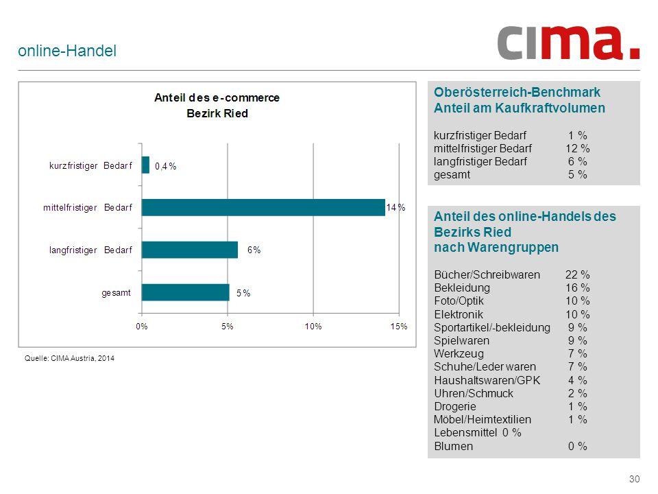 30 online-Handel Oberösterreich-Benchmark Anteil am Kaufkraftvolumen kurzfristiger Bedarf 1 % mittelfristiger Bedarf12 % langfristiger Bedarf 6 % gesamt 5 % Anteil des online-Handels des Bezirks Ried nach Warengruppen Bücher/Schreibwaren 22 % Bekleidung 16 % Foto/Optik 10 % Elektronik 10 % Sportartikel/-bekleidung 9 % Spielwaren 9 % Werkzeug 7 % Schuhe/Leder waren 7 % Haushaltswaren/GPK 4 % Uhren/Schmuck 2 % Drogerie 1 % Möbel/Heimtextilien 1 % Lebensmittel 0 % Blumen 0 % Quelle: CIMA Austria, 2014