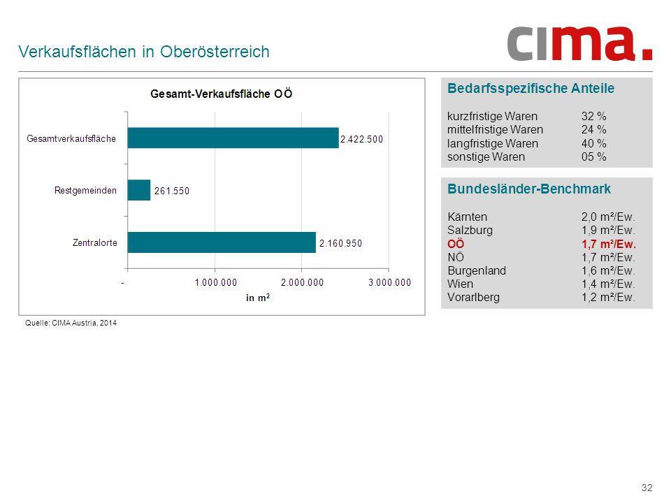 32 Verkaufsflächen in Oberösterreich Bedarfsspezifische Anteile kurzfristige Waren32 % mittelfristige Waren24 % langfristige Waren40 % sonstige Waren05 % Bundesländer-Benchmark Kärnten2,0 m²/Ew.