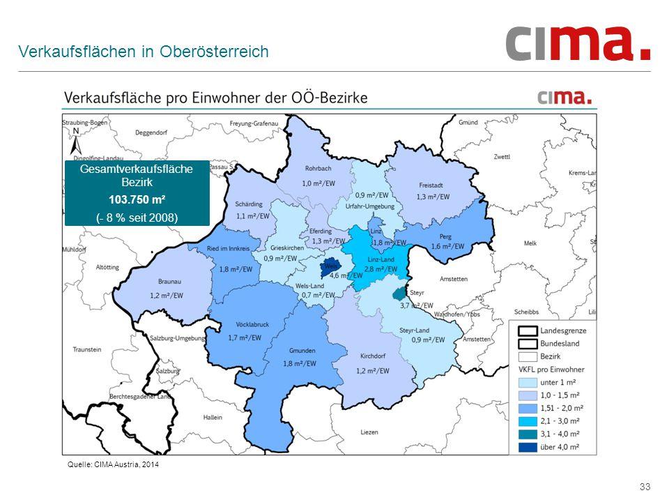 33 Verkaufsflächen in Oberösterreich Quelle: CIMA Austria, 2014 Gesamtverkaufsfläche Bezirk 103.750 m² (- 8 % seit 2008)