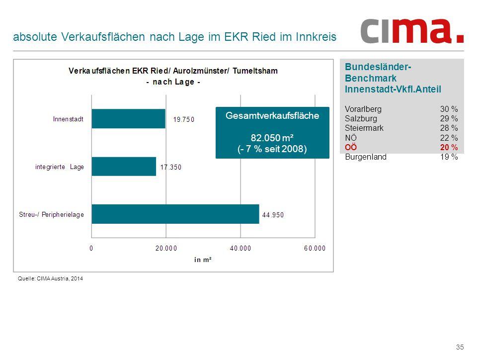 35 absolute Verkaufsflächen nach Lage im EKR Ried im Innkreis Bundesländer- Benchmark Innenstadt-Vkfl.Anteil Vorarlberg 30 % Salzburg 29 % Steiermark 28 % NÖ 22 % OÖ 20 % Burgenland 19 % Quelle: CIMA Austria, 2014 Gesamtverkaufsfläche 82.050 m² (- 7 % seit 2008)