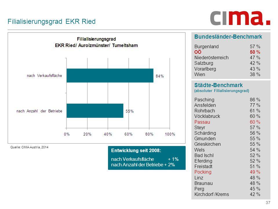 37 Filialisierungsgrad EKR Ried Bundesländer-Benchmark Burgenland57 % OÖ50 % Niederösterreich47 % Salzburg42 % Vorarlberg43 % Wien38 % Städte-Benchmark (absoluter Filialisierungsgrad) Pasching 86 % Ansfelden 77 % Rohrbach 61 % Vöcklabruck 60 % Passau60 % Steyr57 % Schärding 56 % Gmunden 55 % Grieskirchen 55 % Wels54 % Bad Ischl 52 % Eferding 52 % Freistadt 51 % Pocking49 % Linz48 % Braunau 48 % Perg45 % Kirchdorf /Krems42 % Quelle: CIMA Austria, 2014 Entwicklung seit 2008: nach Verkaufsfläche + 1% nach Anzahl der Betriebe + 2%