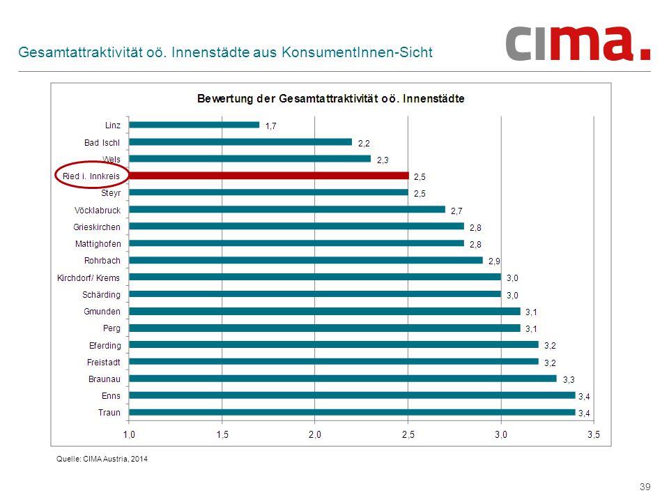 39 Gesamtattraktivität oö. Innenstädte aus KonsumentInnen-Sicht Quelle: CIMA Austria, 2014
