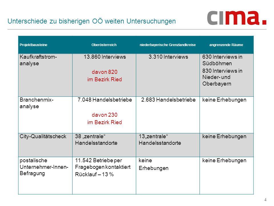 4 Unterschiede zu bisherigen OÖ weiten Untersuchungen ProjektbausteineOberösterreichniederbayerische Grenzlandkreiseangrenzende Räume Kaufkraftstrom-