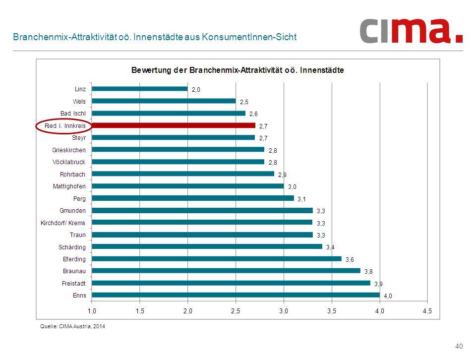 40 Branchenmix-Attraktivität oö. Innenstädte aus KonsumentInnen-Sicht Quelle: CIMA Austria, 2014
