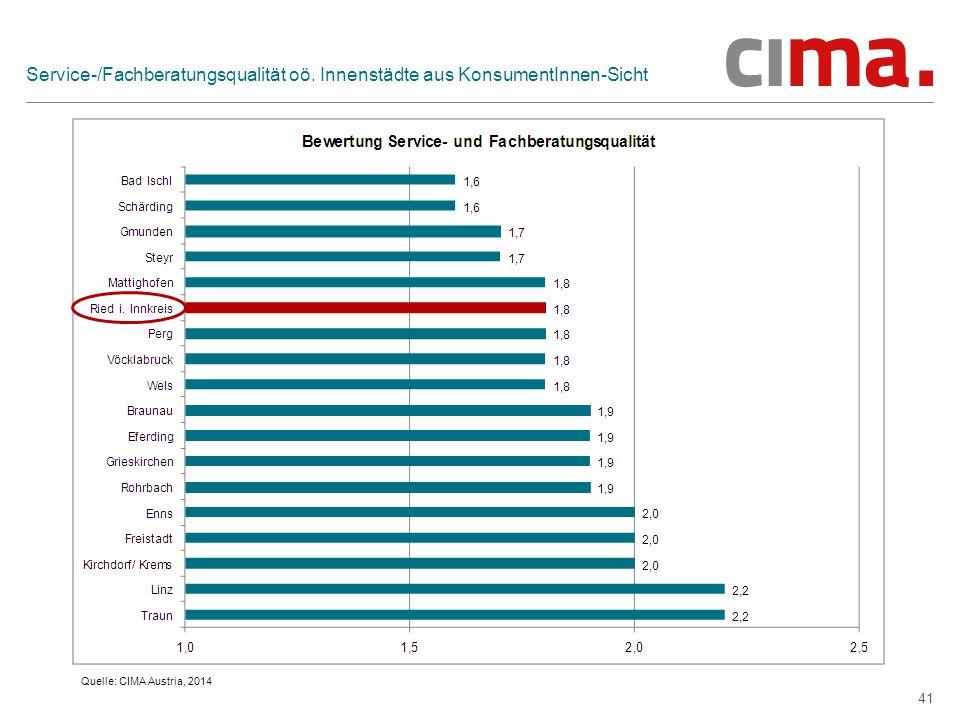 41 Service-/Fachberatungsqualität oö. Innenstädte aus KonsumentInnen-Sicht Quelle: CIMA Austria, 2014