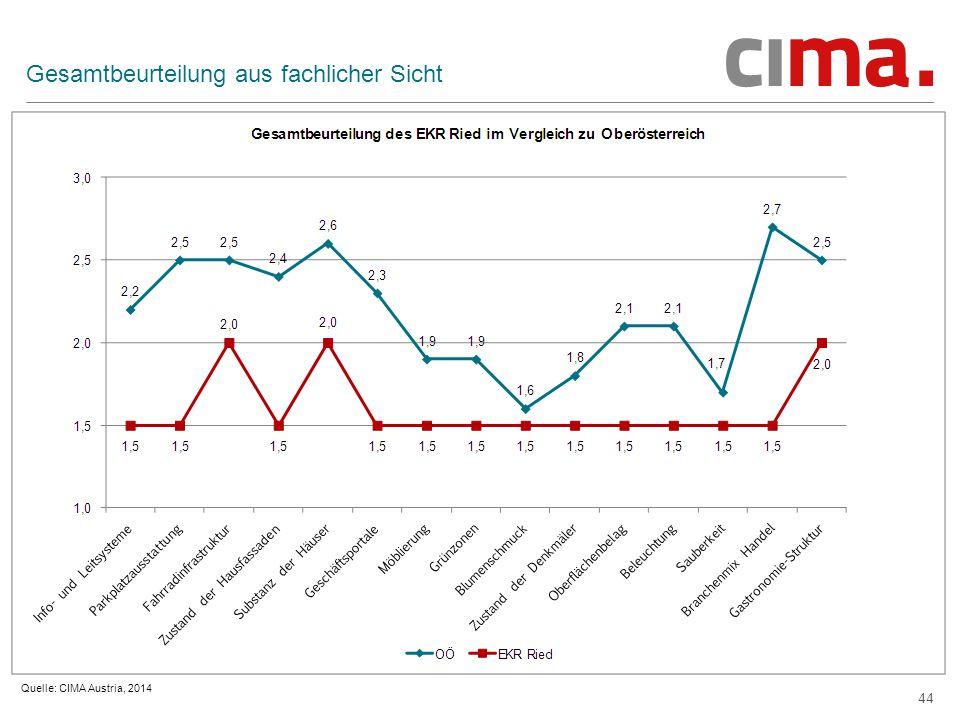 44 Gesamtbeurteilung aus fachlicher Sicht Quelle: CIMA Austria, 2014