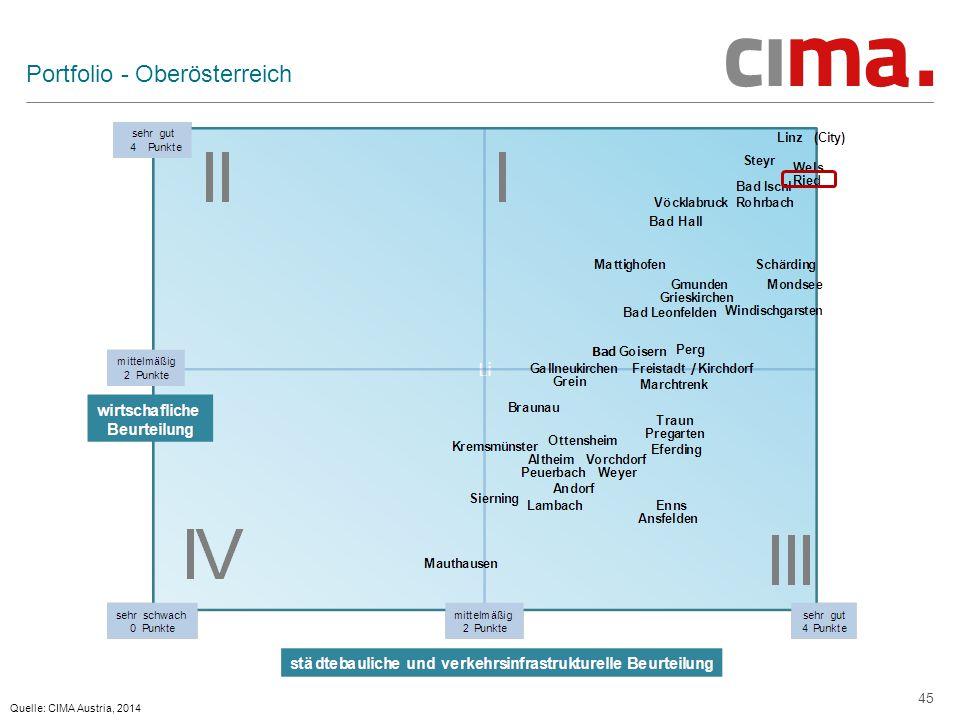 45 Portfolio - Oberösterreich Quelle: CIMA Austria, 2014