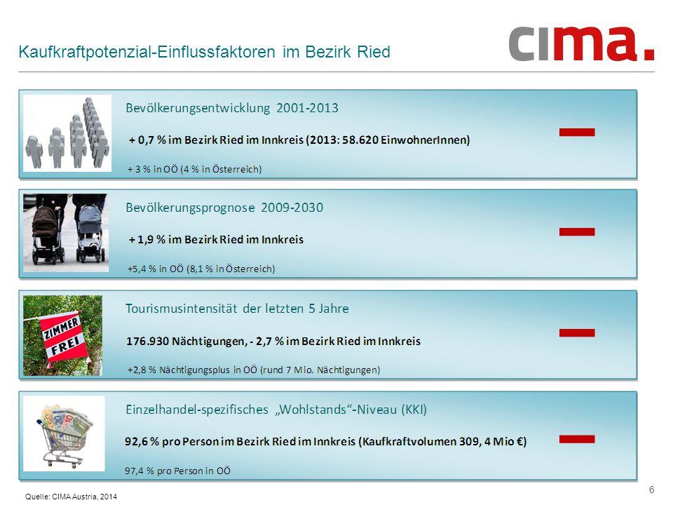 6 Kaufkraftpotenzial-Einflussfaktoren im Bezirk Ried Quelle: CIMA Austria, 2014