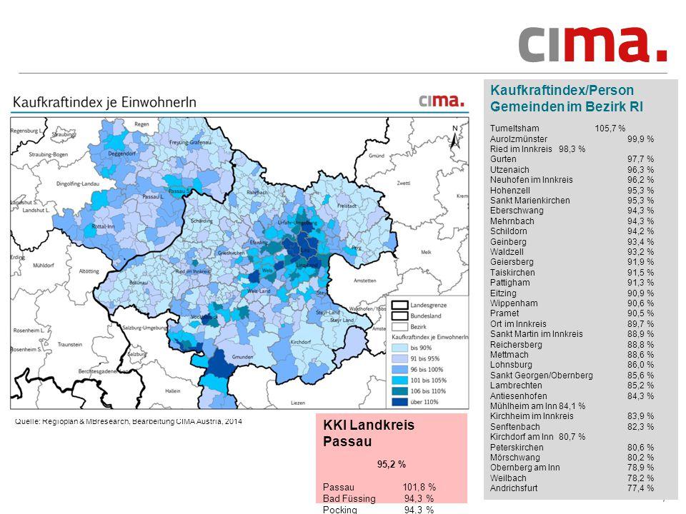 7 Quelle: Regioplan & MBresearch, Bearbeitung CIMA Austria, 2014 Kaufkraftindex/Person Gemeinden im Bezirk RI Tumeltsham 105,7 % Aurolzmünster 99,9 % Ried im Innkreis 98,3 % Gurten 97,7 % Utzenaich 96,3 % Neuhofen im Innkreis 96,2 % Hohenzell 95,3 % Sankt Marienkirchen 95,3 % Eberschwang 94,3 % Mehrnbach94,3 % Schildorn 94,2 % Geinberg93,4 % Waldzell 93,2 % Geiersberg 91,9 % Taiskirchen 91,5 % Pattigham 91,3 % Eitzing 90,9 % Wippenham 90,6 % Pramet 90,5 % Ort im Innkreis 89,7 % Sankt Martin im Innkreis 88,9 % Reichersberg 88,8 % Mettmach 88,6 % Lohnsburg 86,0 % Sankt Georgen/Obernberg 85,6 % Lambrechten 85,2 % Antiesenhofen 84,3 % Mühlheim am Inn 84,1 % Kirchheim im Innkreis 83,9 % Senftenbach 82,3 % Kirchdorf am Inn 80,7 % Peterskirchen 80,6 % Mörschwang 80,2 % Obernberg am Inn 78,9 % Weilbach 78,2 % Andrichsfurt 77,4 % KKI Landkreis Passau 95,2 % Passau 101,8 % Bad Füssing 94,3 % Pocking 94,3 %