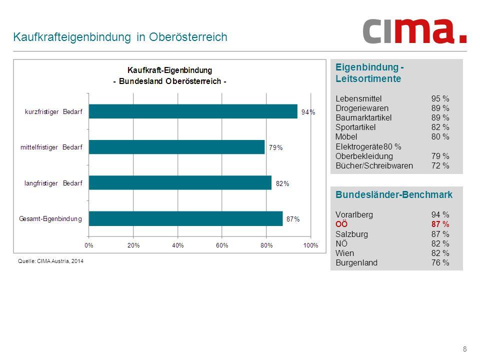 8 Kaufkrafteigenbindung in Oberösterreich Eigenbindung - Leitsortimente Lebensmittel95 % Drogeriewaren89 % Baumarktartikel89 % Sportartikel82 % Möbel80 % Elektrogeräte80 % Oberbekleidung79 % Bücher/Schreibwaren72 % Bundesländer-Benchmark Vorarlberg94 % OÖ87 % Salzburg87 % NÖ82 % Wien82 % Burgenland76 % Quelle: CIMA Austria, 2014