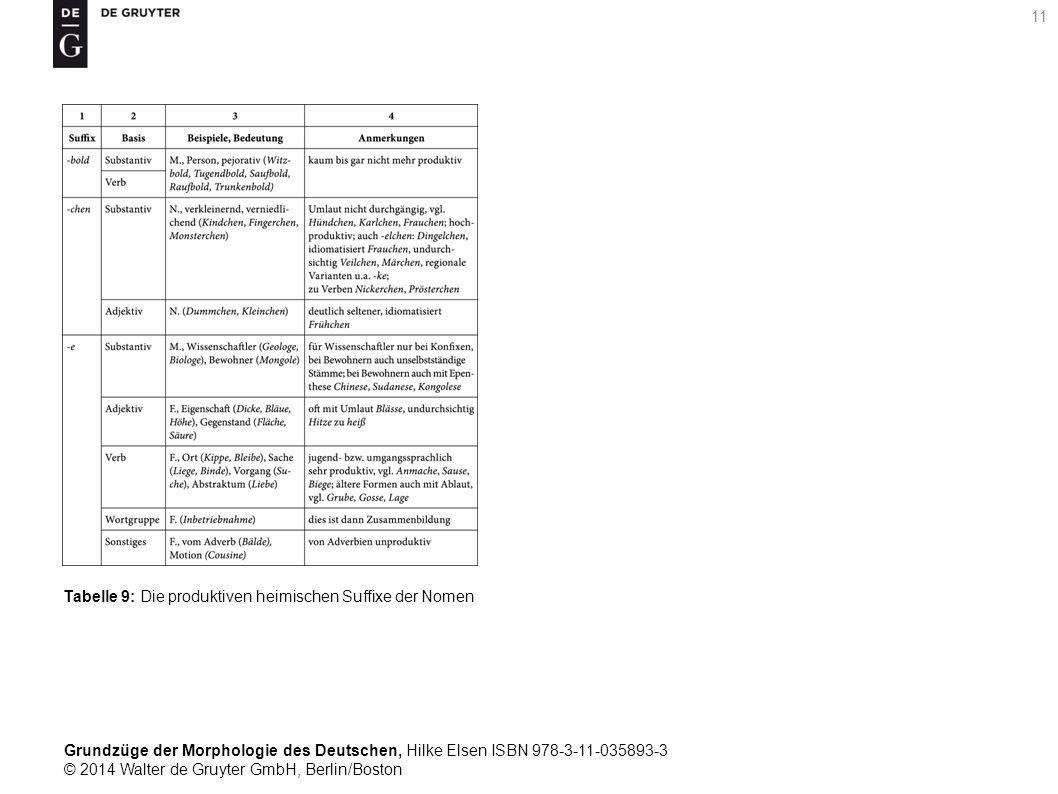Grundzüge der Morphologie des Deutschen, Hilke Elsen ISBN 978-3-11-035893-3 © 2014 Walter de Gruyter GmbH, Berlin/Boston 11 Tabelle 9: Die produktiven heimischen Suffixe der Nomen