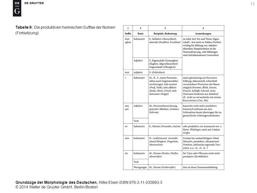 Grundzüge der Morphologie des Deutschen, Hilke Elsen ISBN 978-3-11-035893-3 © 2014 Walter de Gruyter GmbH, Berlin/Boston 13 Tabelle 9: Die produktiven heimischen Suffixe der Nomen (Fortsetzung)