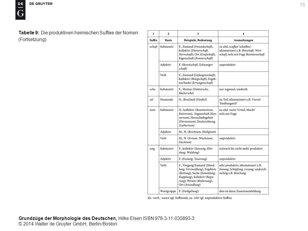 Grundzüge der Morphologie des Deutschen, Hilke Elsen ISBN 978-3-11-035893-3 © 2014 Walter de Gruyter GmbH, Berlin/Boston 15 Tabelle 9: Die produktiven heimischen Suffixe der Nomen (Fortsetzung)