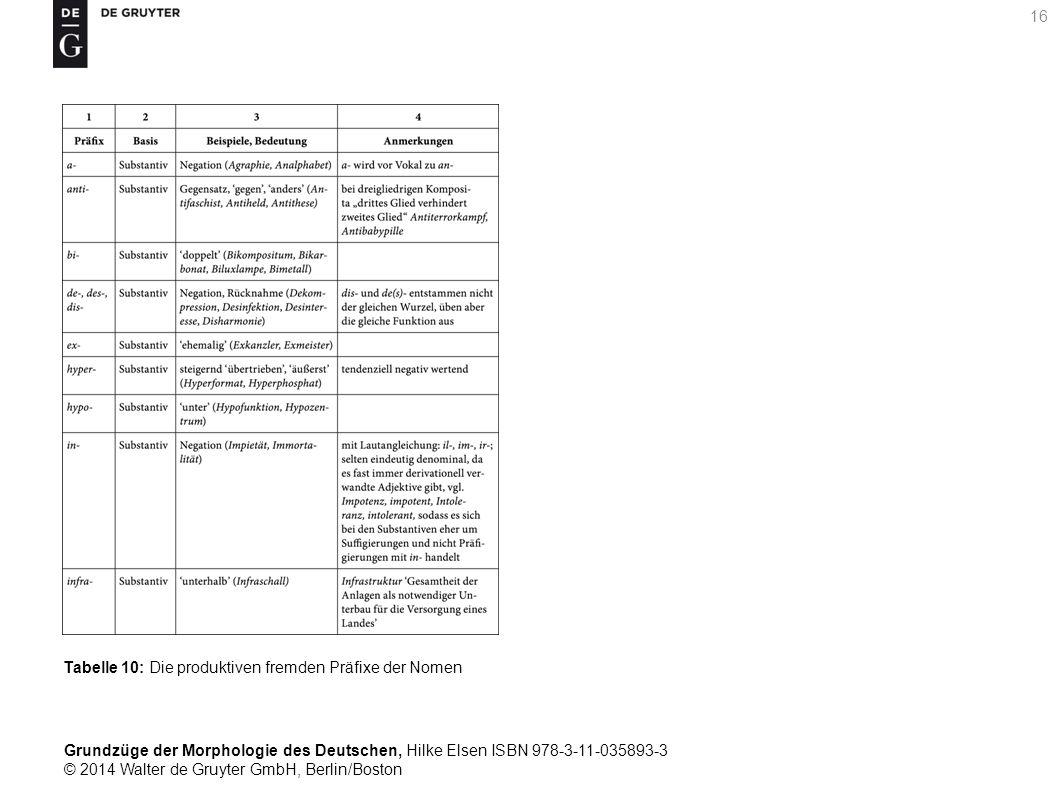 Grundzüge der Morphologie des Deutschen, Hilke Elsen ISBN 978-3-11-035893-3 © 2014 Walter de Gruyter GmbH, Berlin/Boston 16 Tabelle 10: Die produktiven fremden Präfixe der Nomen