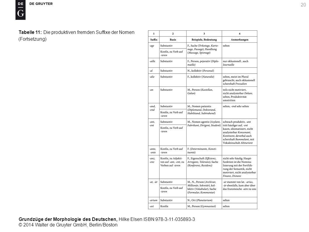 Grundzüge der Morphologie des Deutschen, Hilke Elsen ISBN 978-3-11-035893-3 © 2014 Walter de Gruyter GmbH, Berlin/Boston 20 Tabelle 11: Die produktiven fremden Suffixe der Nomen (Fortsetzung)