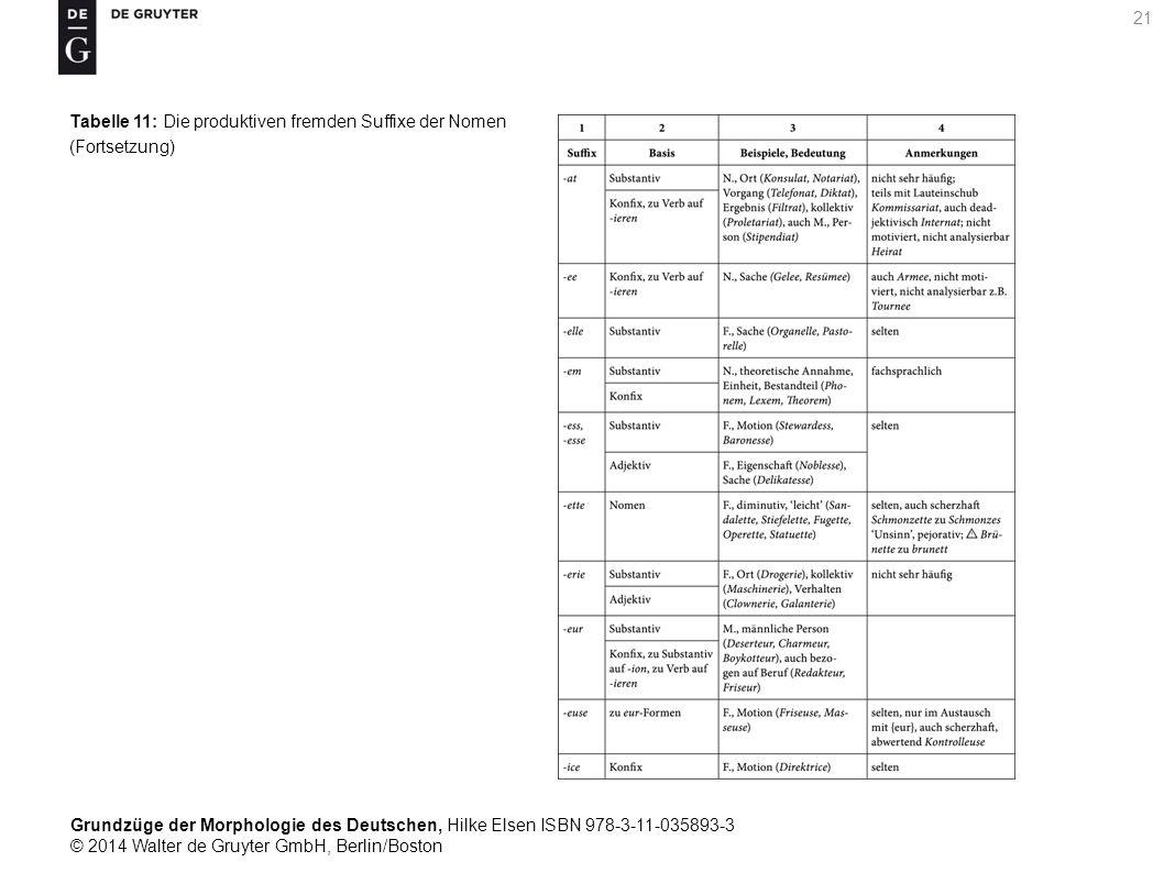 Grundzüge der Morphologie des Deutschen, Hilke Elsen ISBN 978-3-11-035893-3 © 2014 Walter de Gruyter GmbH, Berlin/Boston 21 Tabelle 11: Die produktiven fremden Suffixe der Nomen (Fortsetzung)