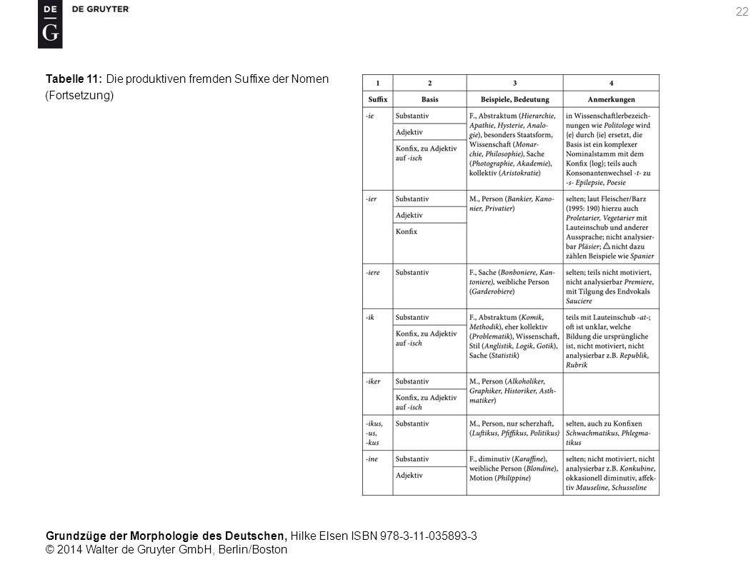Grundzüge der Morphologie des Deutschen, Hilke Elsen ISBN 978-3-11-035893-3 © 2014 Walter de Gruyter GmbH, Berlin/Boston 22 Tabelle 11: Die produktiven fremden Suffixe der Nomen (Fortsetzung)