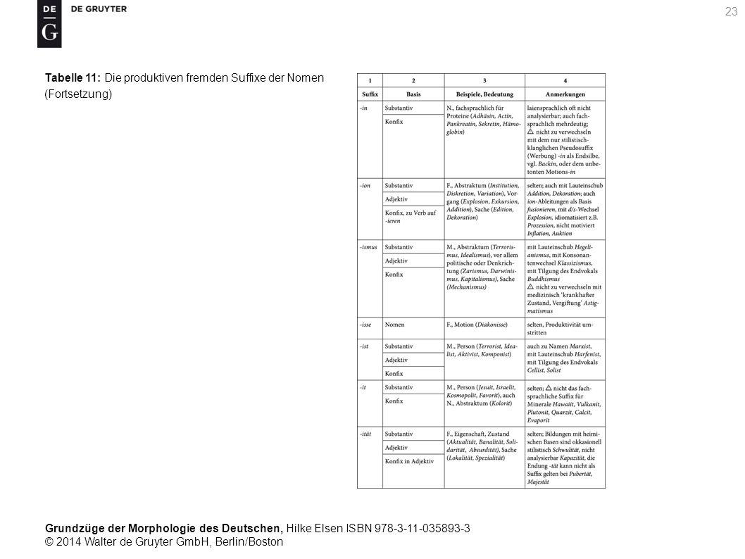 Grundzüge der Morphologie des Deutschen, Hilke Elsen ISBN 978-3-11-035893-3 © 2014 Walter de Gruyter GmbH, Berlin/Boston 23 Tabelle 11: Die produktiven fremden Suffixe der Nomen (Fortsetzung)