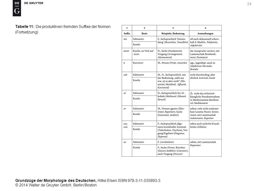 Grundzüge der Morphologie des Deutschen, Hilke Elsen ISBN 978-3-11-035893-3 © 2014 Walter de Gruyter GmbH, Berlin/Boston 24 Tabelle 11: Die produktiven fremden Suffixe der Nomen (Fortsetzung)