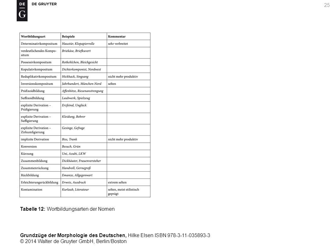 Grundzüge der Morphologie des Deutschen, Hilke Elsen ISBN 978-3-11-035893-3 © 2014 Walter de Gruyter GmbH, Berlin/Boston 25 Tabelle 12: Wortbildungsarten der Nomen