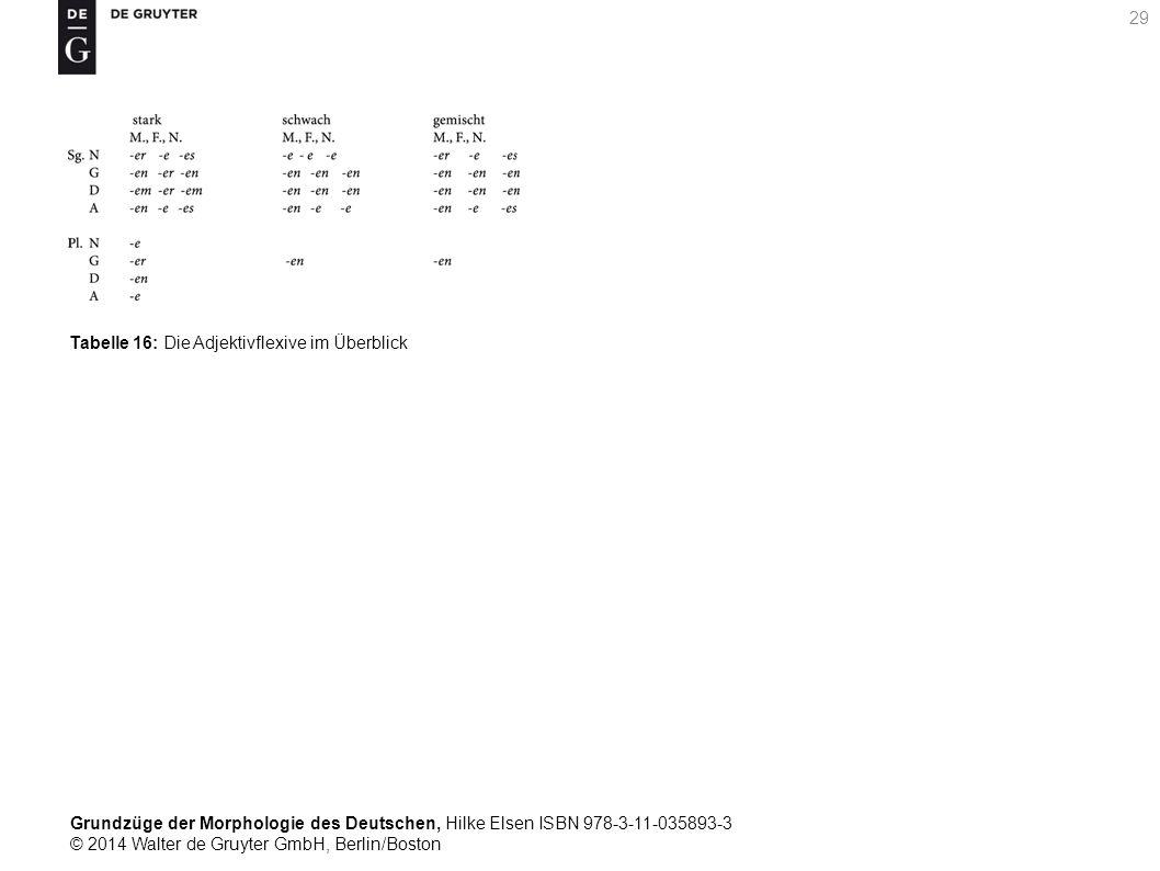 Grundzüge der Morphologie des Deutschen, Hilke Elsen ISBN 978-3-11-035893-3 © 2014 Walter de Gruyter GmbH, Berlin/Boston 29 Tabelle 16: Die Adjektivflexive im Überblick