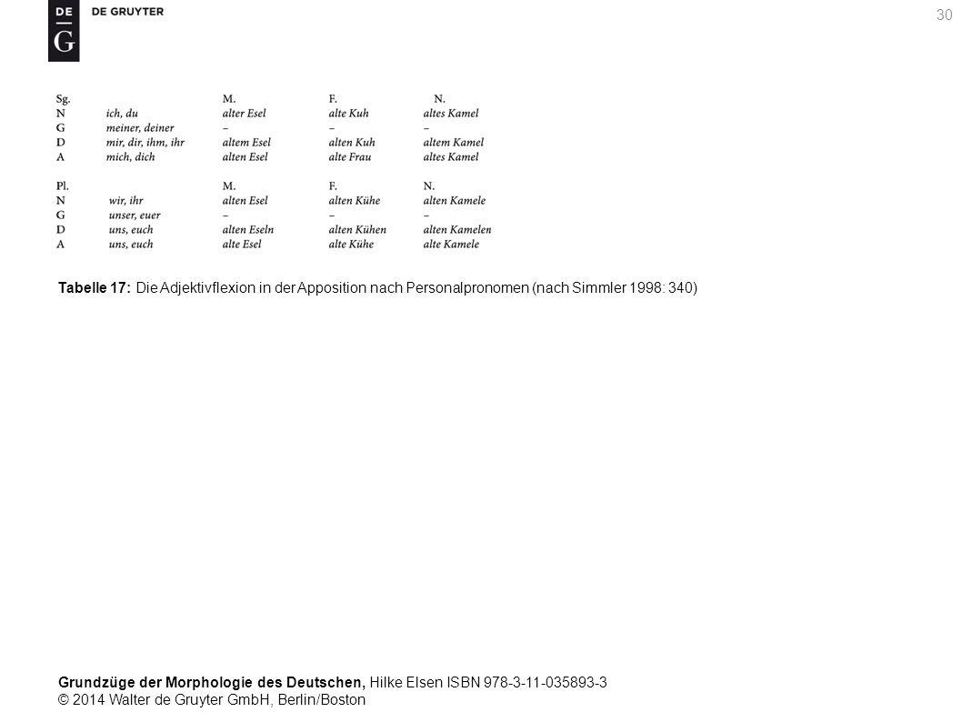 Grundzüge der Morphologie des Deutschen, Hilke Elsen ISBN 978-3-11-035893-3 © 2014 Walter de Gruyter GmbH, Berlin/Boston 30 Tabelle 17: Die Adjektivflexion in der Apposition nach Personalpronomen (nach Simmler 1998: 340)