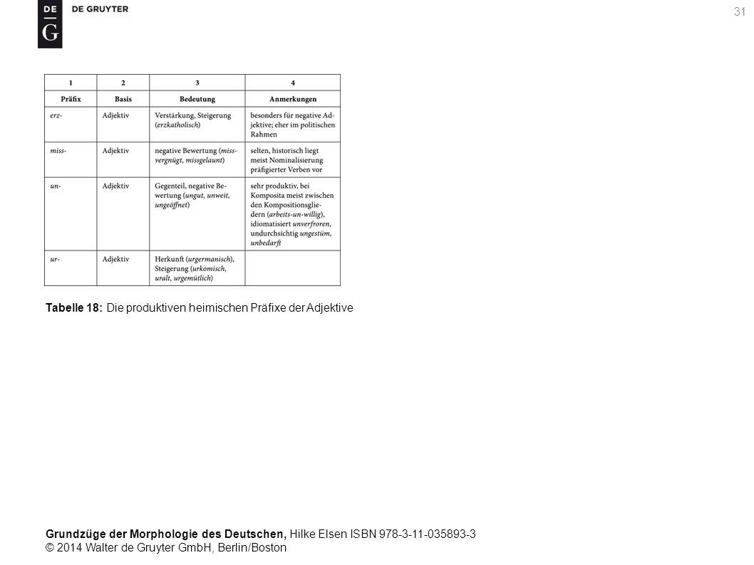 Grundzüge der Morphologie des Deutschen, Hilke Elsen ISBN 978-3-11-035893-3 © 2014 Walter de Gruyter GmbH, Berlin/Boston 31 Tabelle 18: Die produktiven heimischen Präfixe der Adjektive