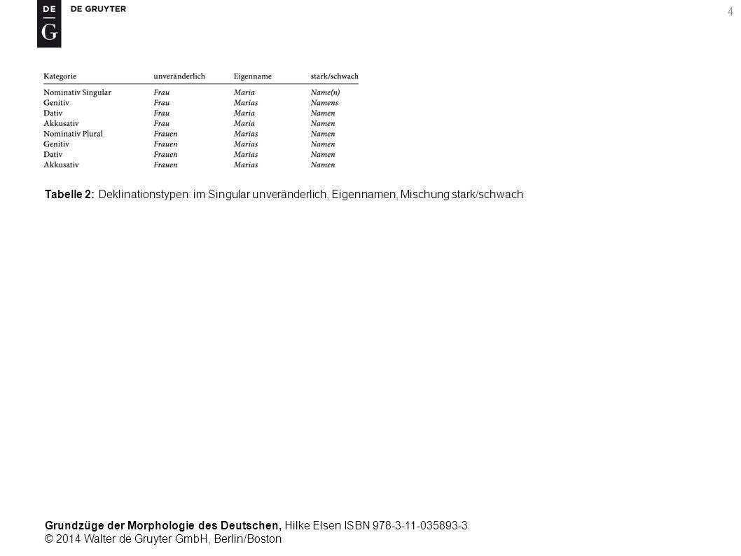 Grundzüge der Morphologie des Deutschen, Hilke Elsen ISBN 978-3-11-035893-3 © 2014 Walter de Gruyter GmbH, Berlin/Boston 4 Tabelle 2: Deklinationstypen: im Singular unveränderlich, Eigennamen, Mischung stark/schwach