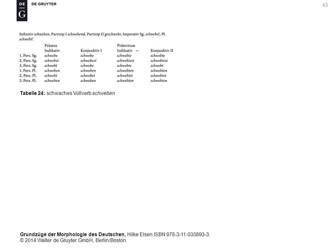 Grundzüge der Morphologie des Deutschen, Hilke Elsen ISBN 978-3-11-035893-3 © 2014 Walter de Gruyter GmbH, Berlin/Boston 43 Tabelle 24: schwaches Vollverb schweben