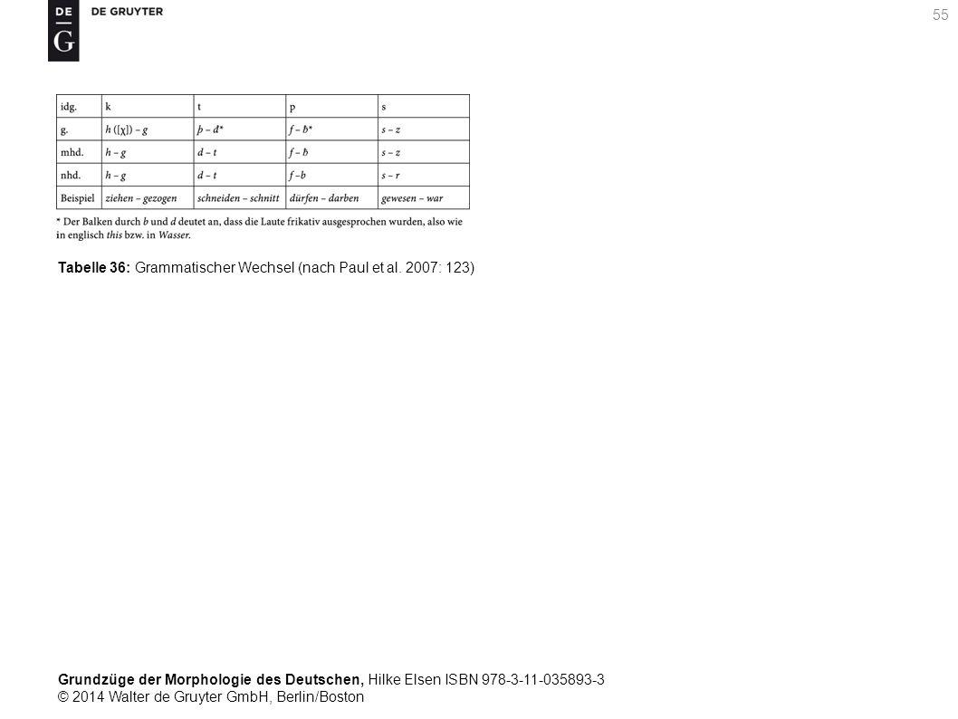 Grundzüge der Morphologie des Deutschen, Hilke Elsen ISBN 978-3-11-035893-3 © 2014 Walter de Gruyter GmbH, Berlin/Boston 55 Tabelle 36: Grammatischer Wechsel (nach Paul et al.