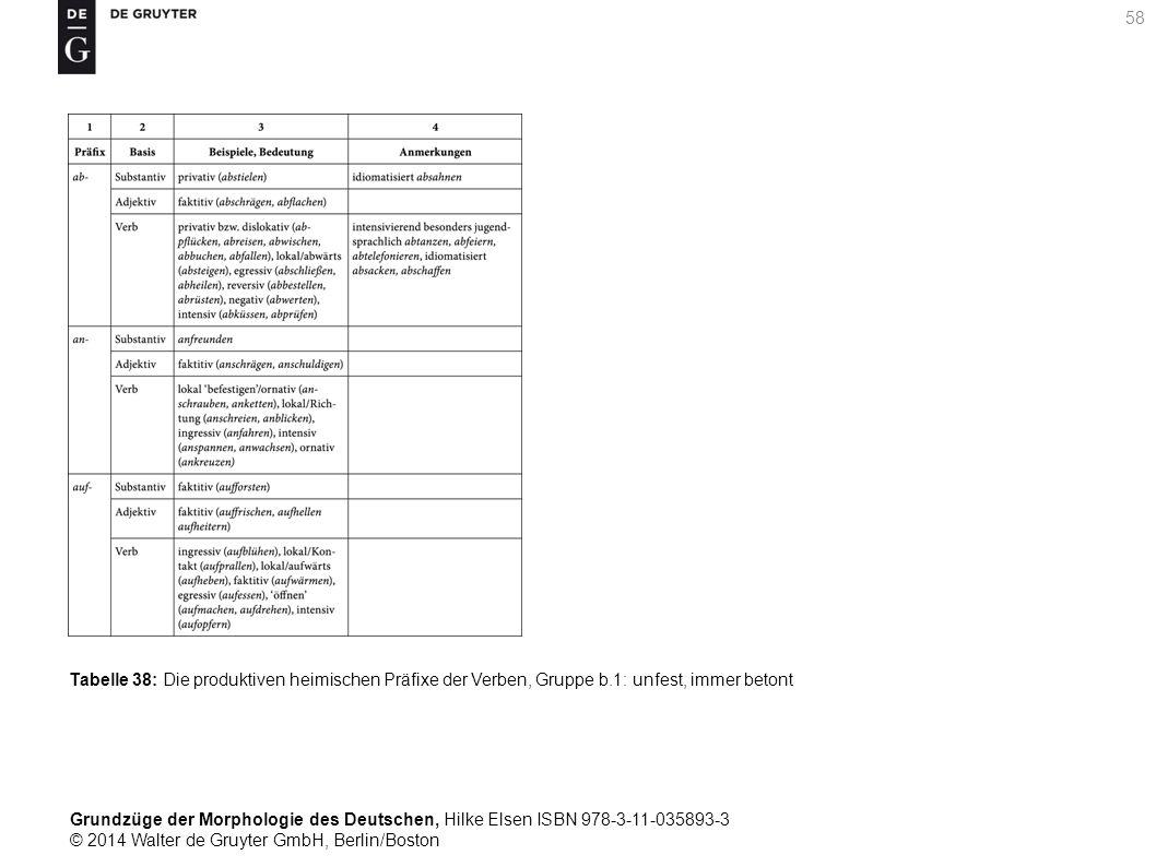 Grundzüge der Morphologie des Deutschen, Hilke Elsen ISBN 978-3-11-035893-3 © 2014 Walter de Gruyter GmbH, Berlin/Boston 58 Tabelle 38: Die produktiven heimischen Präfixe der Verben, Gruppe b.1: unfest, immer betont