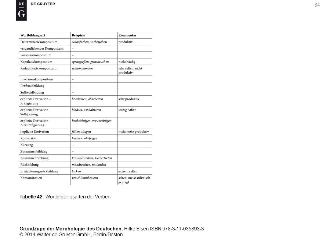 Grundzüge der Morphologie des Deutschen, Hilke Elsen ISBN 978-3-11-035893-3 © 2014 Walter de Gruyter GmbH, Berlin/Boston 64 Tabelle 42: Wortbildungsarten der Verben