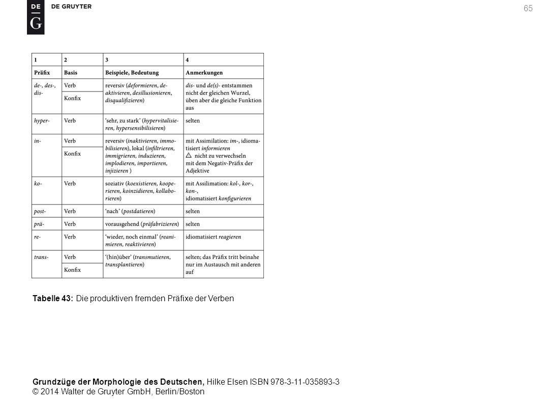 Grundzüge der Morphologie des Deutschen, Hilke Elsen ISBN 978-3-11-035893-3 © 2014 Walter de Gruyter GmbH, Berlin/Boston 65 Tabelle 43: Die produktiven fremden Präfixe der Verben